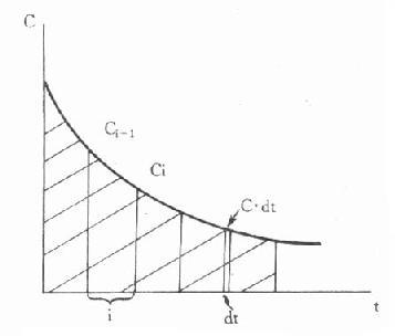 单剂静脉注射时的药-时曲线下面积