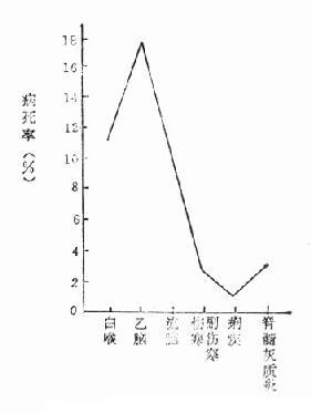 1955年某地几种传染病的病死率