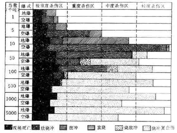 不同当量核武器空爆和地爆时各杀伤区发生的复合伤类型