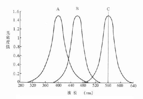 A、B、C三种物质的吸收曲线