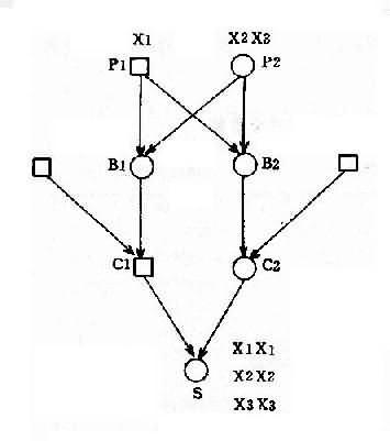 姨表兄妹婚配中X连锁基因传递图解