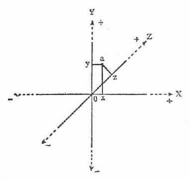 立体坐标图