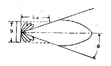 超声波的指向性