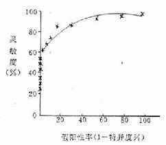 血糖测定诊断糖尿病的ROC曲线 在患病率高的男病人组中运动后心电图与冠状动脉造影的比较