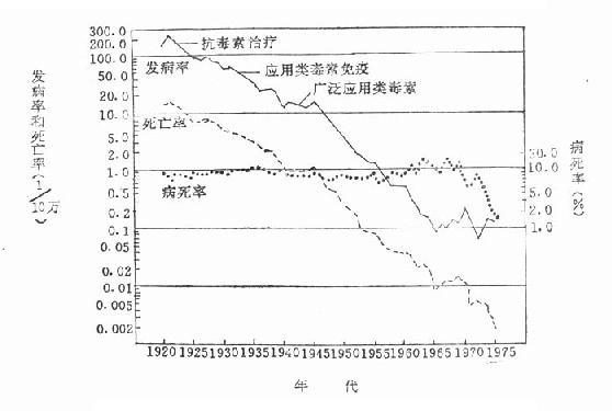 应用类毒素免疫接种后的白喉发病率、死亡率和病死率的动态变化比较(1920~1975年)