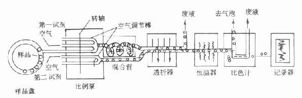 单通道管道式自动分析仪结构示意图