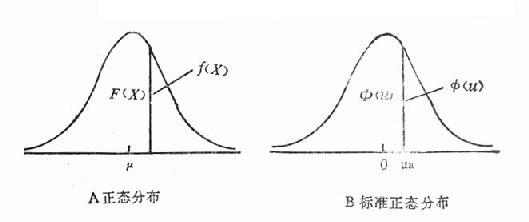 正态分布与标准正态分布的面积与纵高