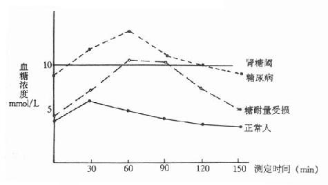 葡萄糖耐量曲线