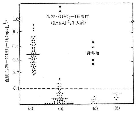 不同人血浆1,25 -(OH)2-D3的测定结果