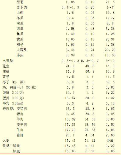每百克各類食物中主要營養素含量(克)2