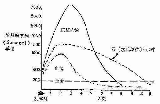 各种体液内淀粉酶值,在血清淀粉酶恢复正常时,尿淀粉酶仍高