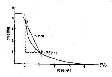 用力呼气曲线