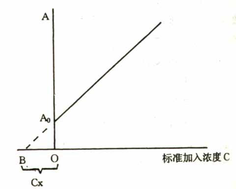 标准加入法工作曲线