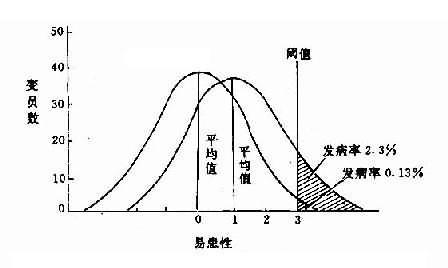 易患性閾值、平均值距離與發病率的關係圖解