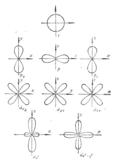 s,p,d电子云在空间的分布