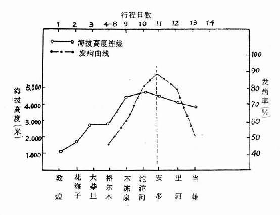 高原反应发病率与行程