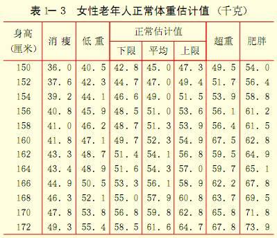 女性老年人正常体重估计值