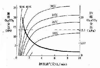吸入不同浓度氧时的肺泡气O2和CO2分压与肺泡通气量的关系