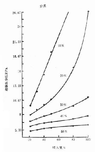 提高吸入氧浓度不能纠正因通气/血流比例失调所致低氧血症