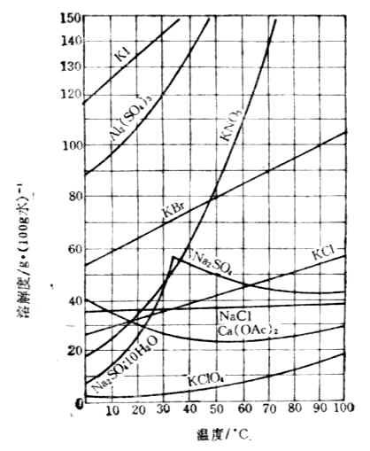 溶解度曲線