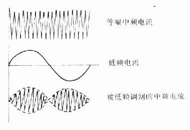 等幅中频电流与由低频调制的中频电流