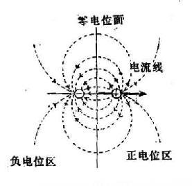 电位在容积导体中产生的电位分布示意图