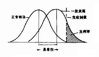 多基因遺傳閾值模型