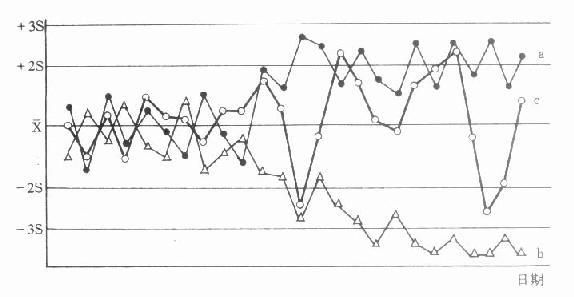 X-S质控图的几种失控表现