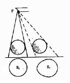 斜射投照对X线投影的影响
