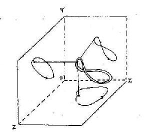空间心电向量环在额面、横面及侧面上的投影模型示意图