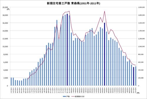 1951-2011青森縣新住宅開工數的巨降