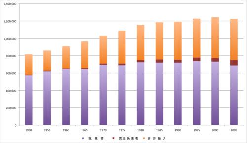 日本青森縣的勞動力約30年沒有成長還緩降