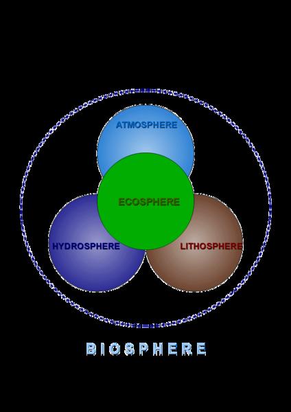 文件:Biosphere system.png